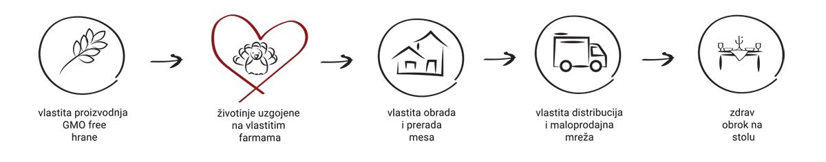 Slijedivost purex procesa
